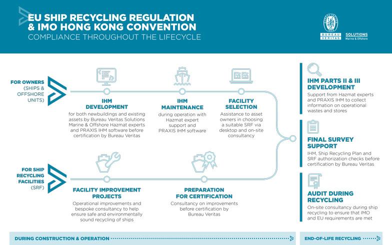 EU Ship Recycling Regulation & IMO Hong Kong Convention