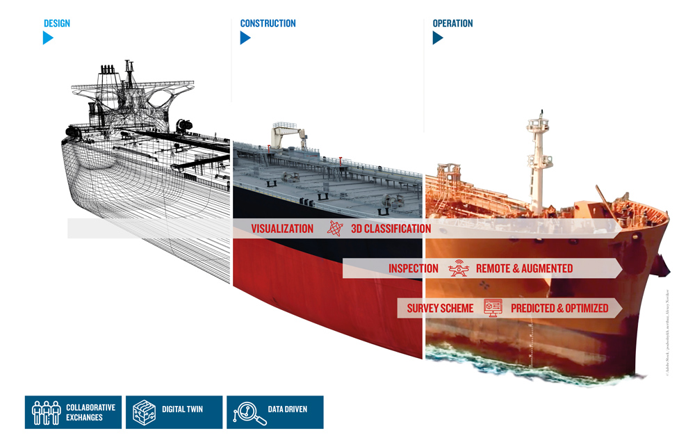 Bureau Veritas vision for digital classification - throughout the whole life cycle of the ship