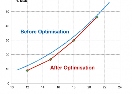 Comparison of initial and optimized bulb performances